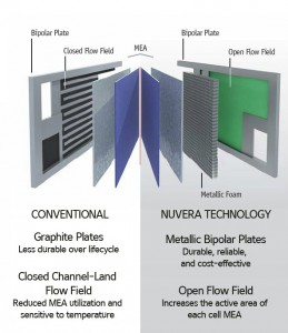 conventional-vs-nuvera-stack-technology-259x300.jpg