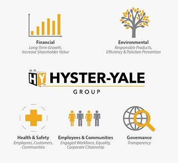 Hyster-Yale Group Publishes Corporate Responsibility Report